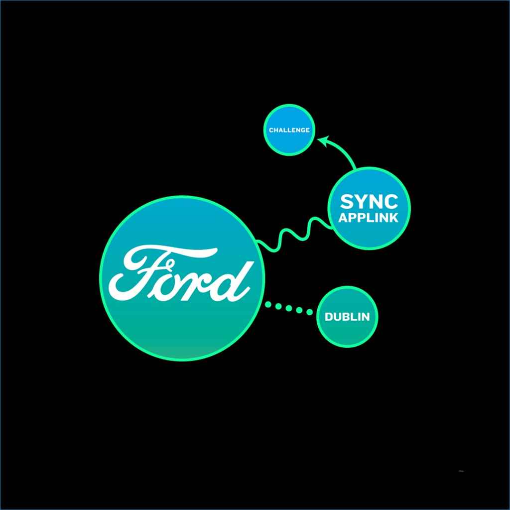 ford-sync-applink-techaddikt