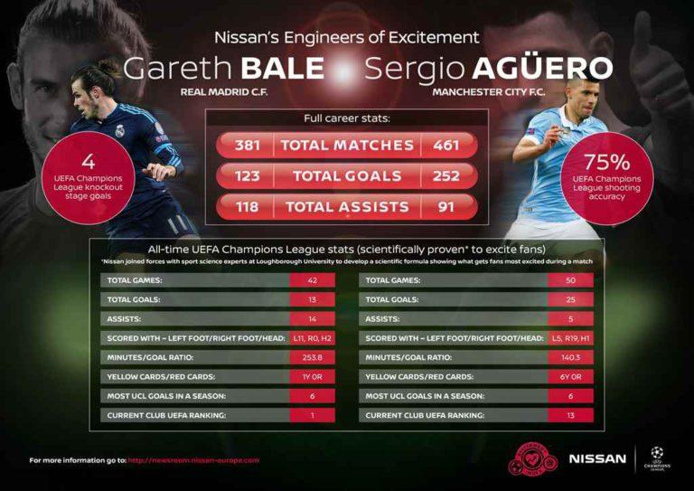 Gareth Bale és Sergio Agüero a Nissan új globális nagykövetei